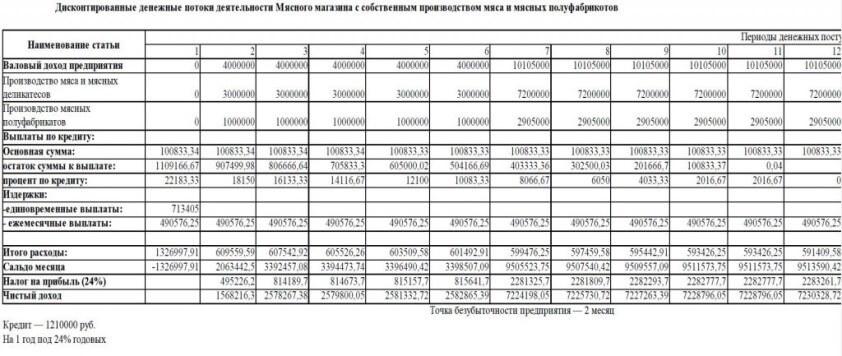 Бизнес- план открытия магазина: финансовая таблица