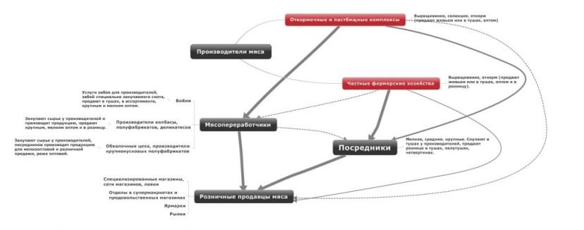 Схема мясного бизнеса