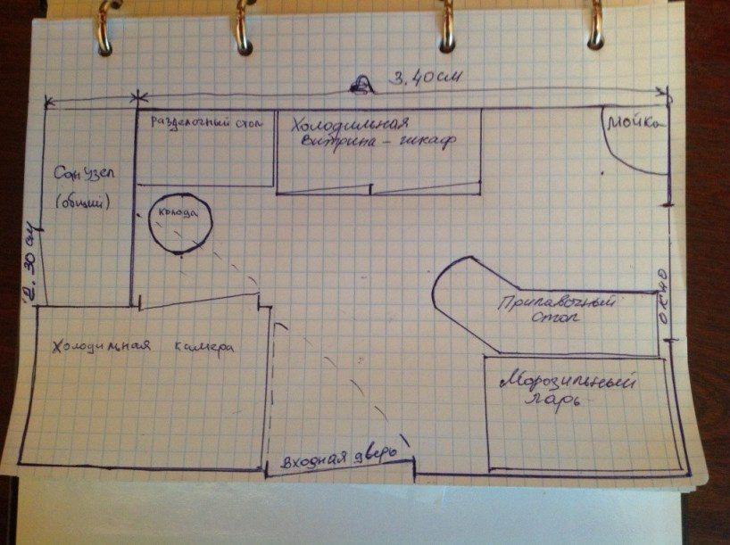 План мясного магазина с небольшой площадью